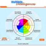 multiple inteligences 150x150 ¿Cuántas inteligencias tienes?